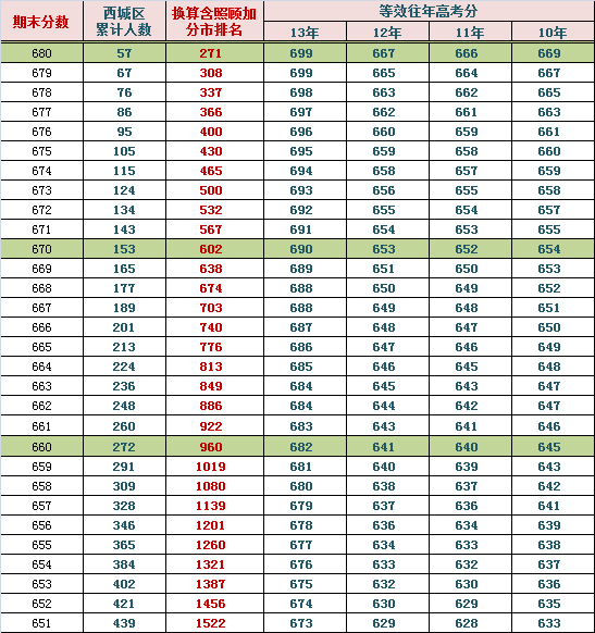 2014西城高三期末排名换算市排名与等效往年高考分(理)