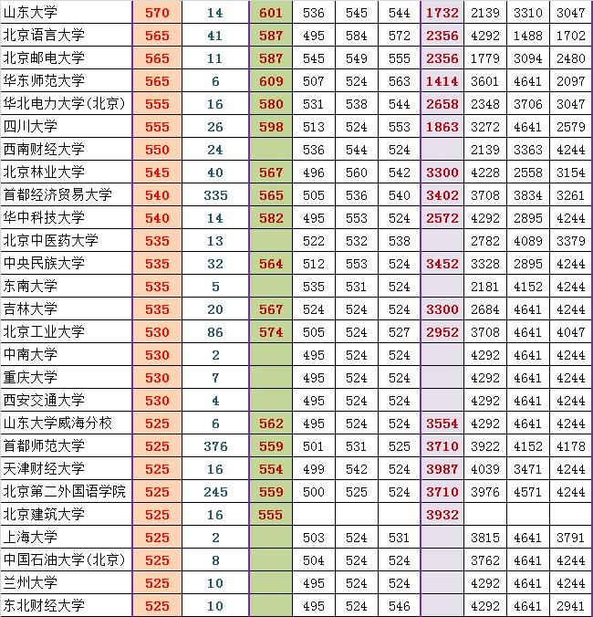 2014西城高三期末排名对应部分高校参考线粗划(文)