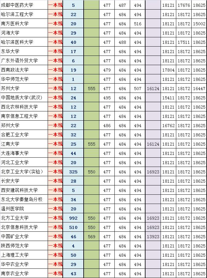 2014西城高三期末排名对应部分高校参考线粗划(理)
