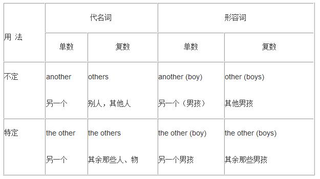 高中英语语法:other, the