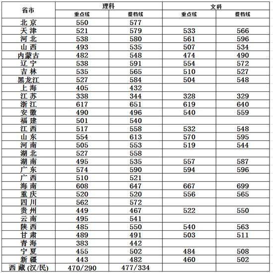 2011山东一本分数线_2013年北京化工大学录取分数线_高考网