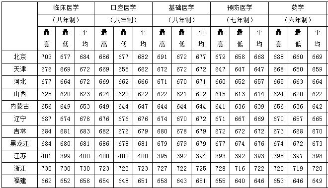 往年北京医科大学录取分数是多少