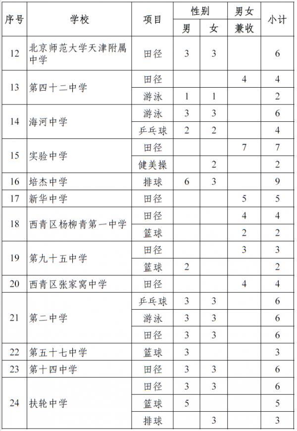 2014年天津市普通高中本市生源体育特长生分学校招生计划
