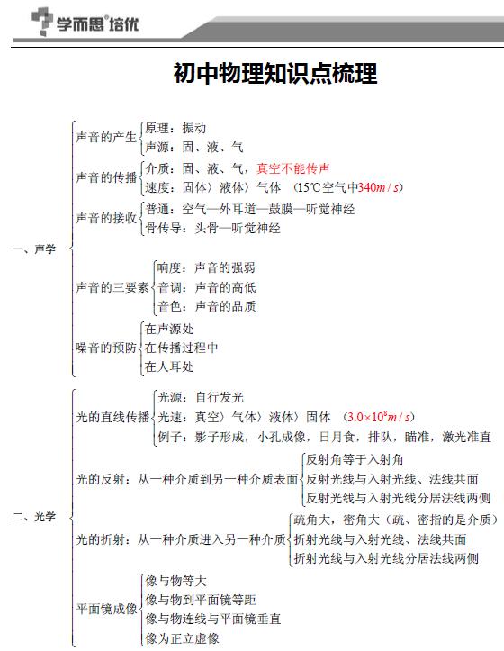 处世二模做人作文初中知识点(初中)_上海中考必备与备战物理干货图片