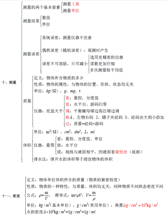 备战二模必备干货物理知识点(初中)(4)_上海中书考试题库线务员资格证求初中级图片