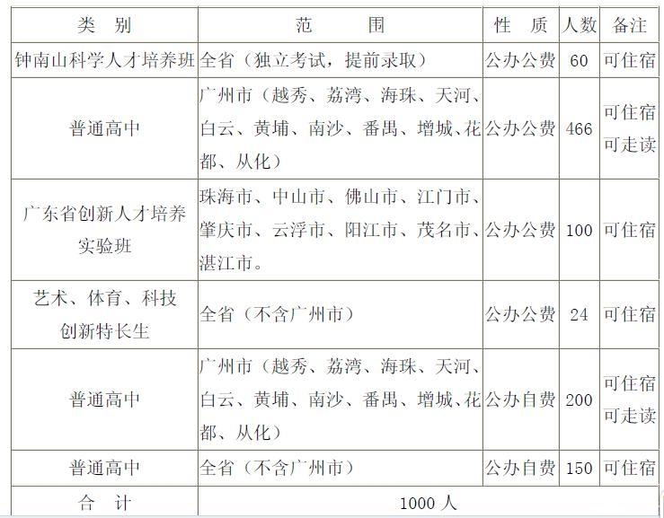 2014年广东实验中学招生计划