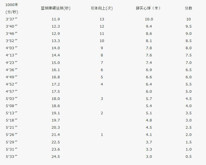 2014北京中考体育评分标准