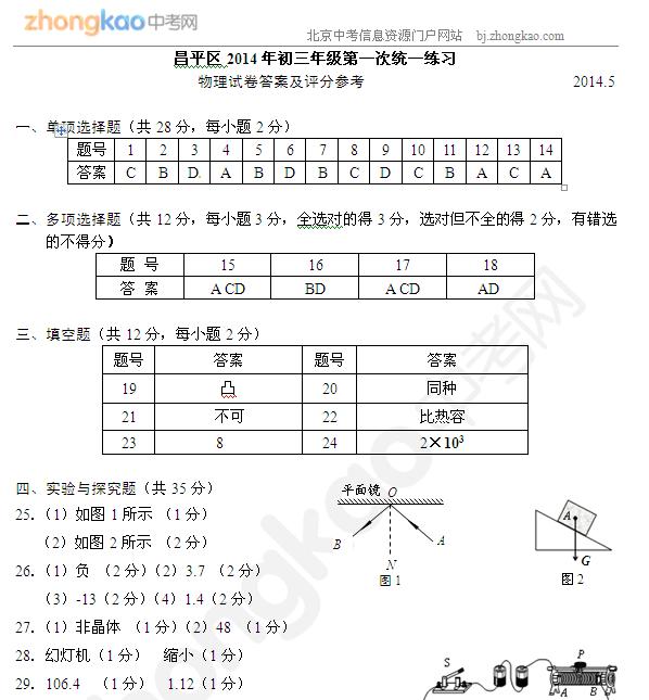 2014昌平中考一模物理试题答案