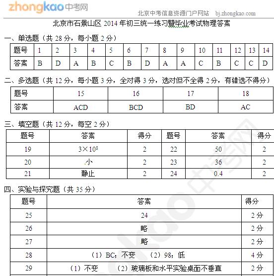 2014北京石景山中考一模物理试题答案