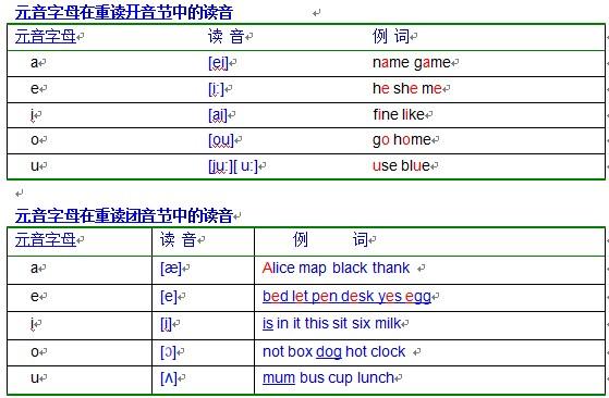 元音字母的发音规则表【相关词_ 元音字母发音