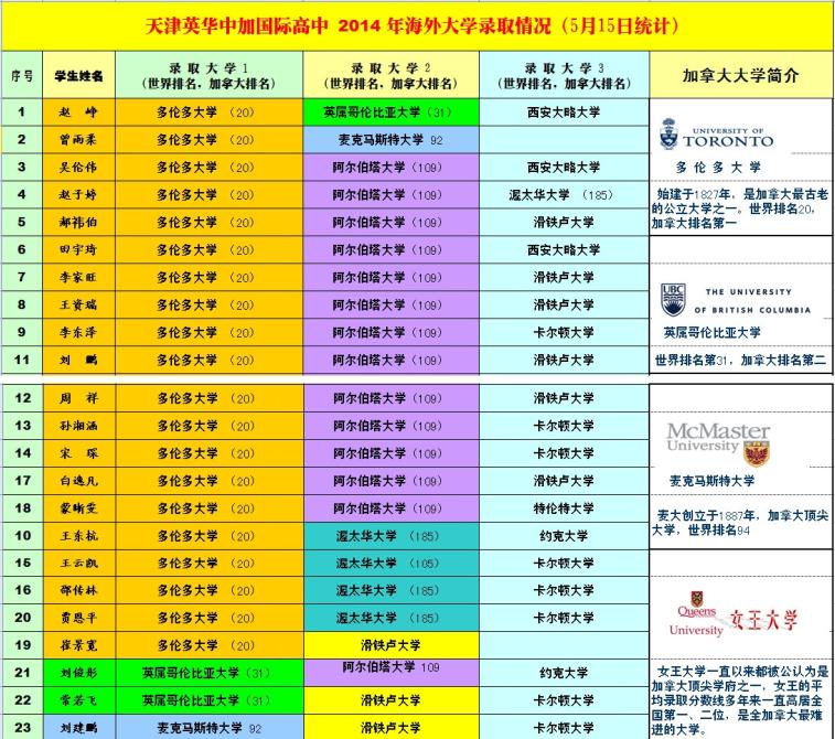 天津中加国际艺校英华高中2014年最新录取结高中考v国际怎么学校图片