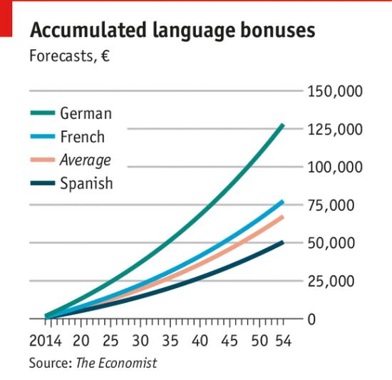 学生必读:学习外语后你值多少钱