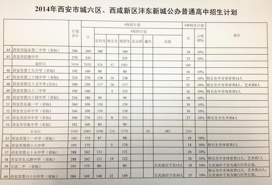 西安杭州2014中考城六区西咸新城沣东国际公新区高中陕西英特图片