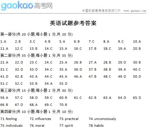 2014年江苏高考英语试题及答案