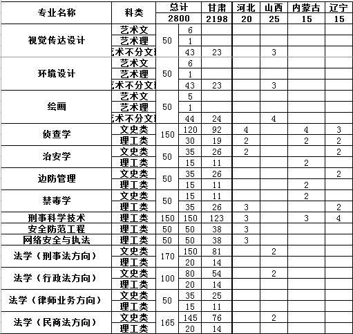 甘肃政法学院2014年招生计划