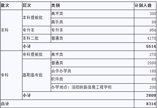 2014河南洛阳理工升本分数线,河南洛阳副市长郭宜品