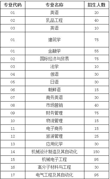 黑龙江东方学院2014年招生计划