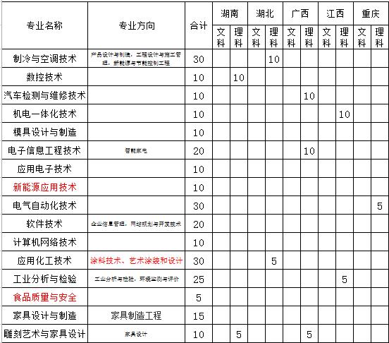 顺德职业技术学院2014年招生计划_高考网