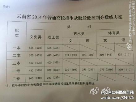 一专录取分数线_3重庆高职一段理科录取情况一专录取分数线