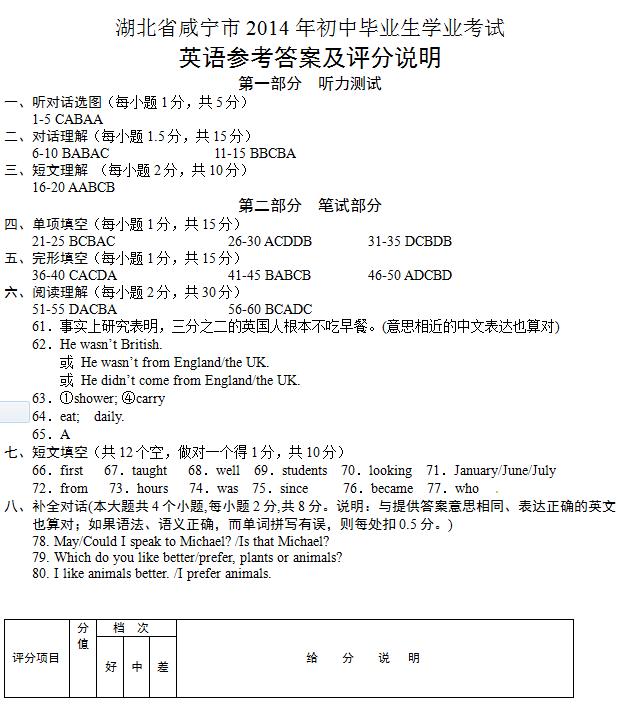 2014年湖北咸宁中考英语真题试题答案(图片版)