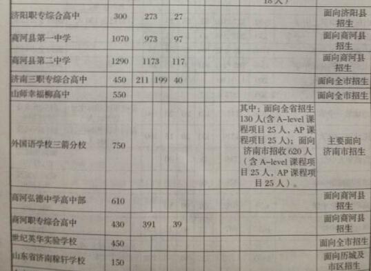 2014年山东济南高中录取分数线-中考录取分数线-考