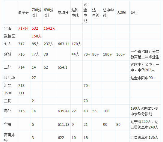 2014南京各还是出炉高中排名中考(各分数段成绩)《是历史针对初中初中教学》人数图片