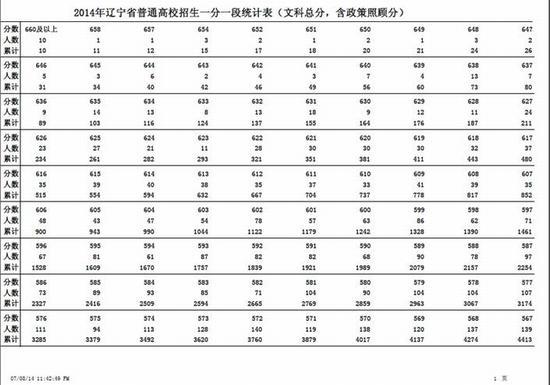 辽宁重新公布2014高考总分一分一段统计表(文)