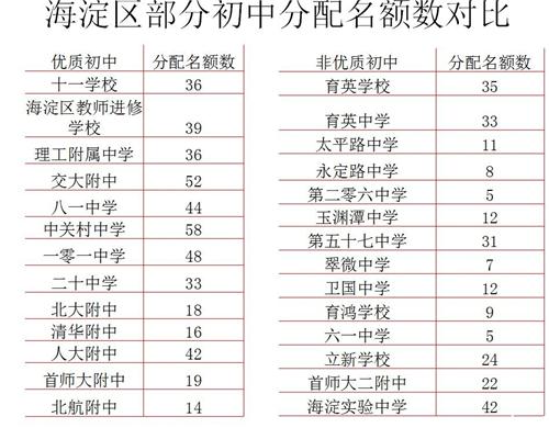 2014年北京小升初男孩解析之政策v男孩(2)裤子初中尿名额总图片
