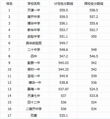 2014年天津各高中中考录取分数线及公布排名堪培拉费用私立高中