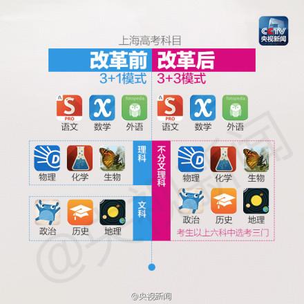 上海高考改革方案细则(组图)
