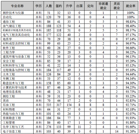 数据显示,2013年中国石油大学(华东)本科生分专业
