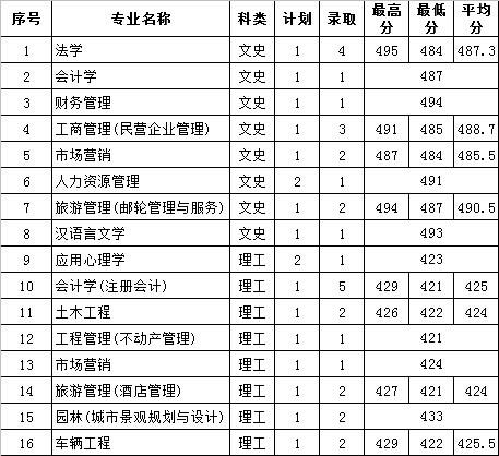 2014年海南大学三亚学院录取分数线(2)_高考网