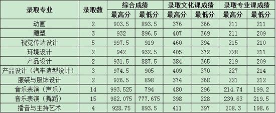 2014年海南大学三亚学院录取分数线_高考网