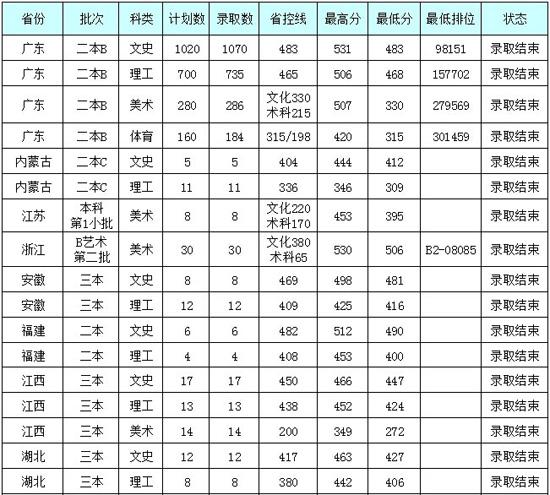 2014年 广州大学松田学院 录取分数线_高考网-广州大学松田学院怎么