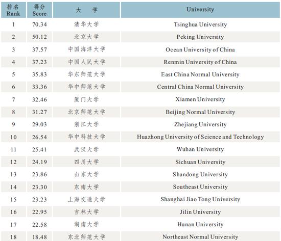 12月23日上午,西南交通大学高等教育研究所在九里校区学术交流中心裕球厅发布2014年中国大学国际化排名。在本年度中国大学国际化水平排名中, 前十依次为:清华大学、北京大学、浙江大学、上海交通大学、复旦大学、北京师范大学、南京大学、厦门大学、华中科技大学、中国人民大学,西南交通大学位列 第31位。榜单中还附有中国大学教师国际交流排名、中外合作办学排名、科研国际化排名、文化传播交流排名、国际显示度排名、校园网国际化排名。 2014中国大学教师国际交流排名  相关阅读