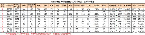 2015深圳小升初:各区初中教育排行榜
