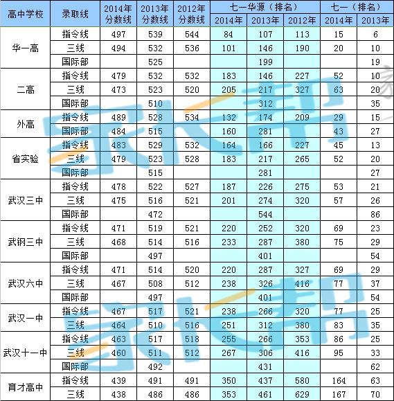 2015武汉小升初:江岸区名初中考成绩