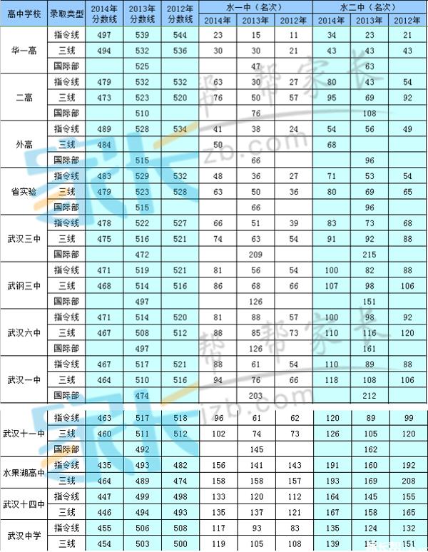 2015武汉小升初:武昌区名初中考成绩