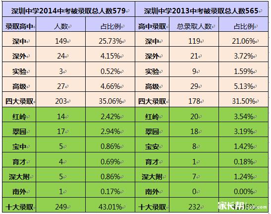 2015深圳小升初名校系列之深圳中学