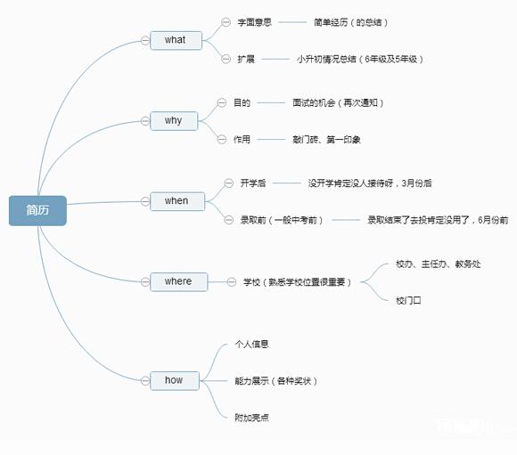 2015深圳小升初:简历制作&送简历技巧