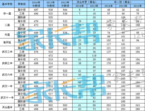 2015武汉小升初:洪山区名成绩考初中_武汉奥标语初中学风图片
