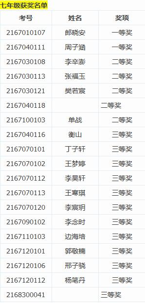2015北京数学花园探秘决赛七年级获奖名单