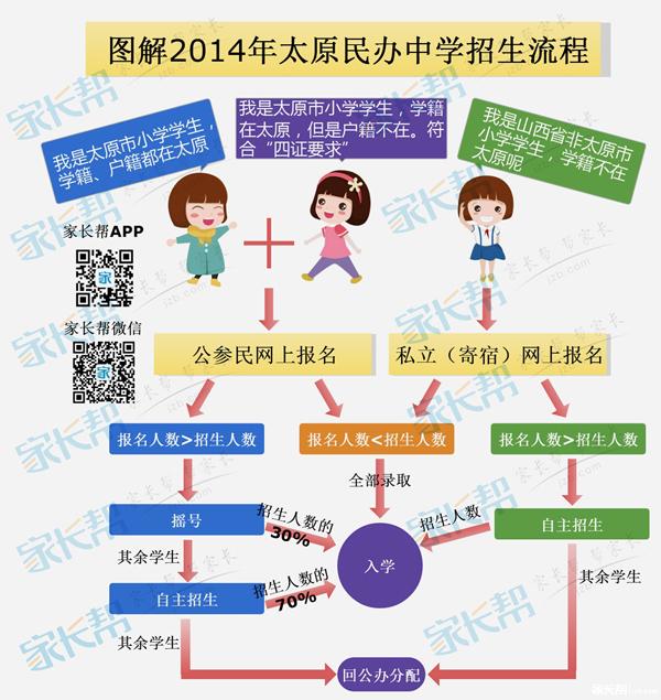 图解2014年太原民办中学招生流程