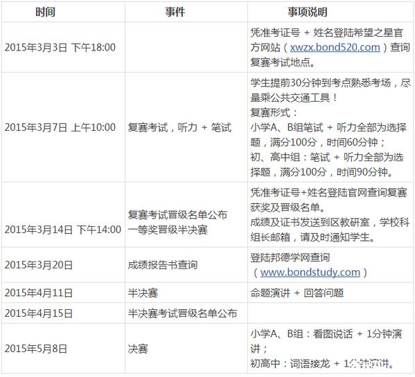 2015深圳希望之星复赛成绩公布时间确定