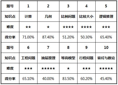 2015深圳华杯赛模拟考小高组考试情况分析