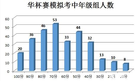 2015深圳华杯赛模拟考小中组考试情况分析