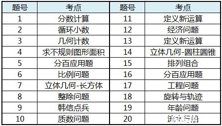 2015深圳希望杯模拟考六年级考试分析