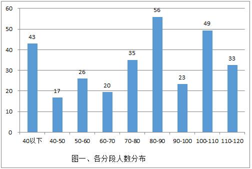 2015深圳希望杯模拟考四年级考试分析