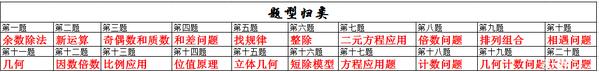 2015深圳希望杯模拟考五年级考试分析