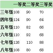 2015年深圳走美杯获奖分数线大猜想